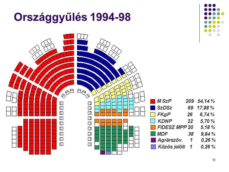 Országgyűlés 1994-98