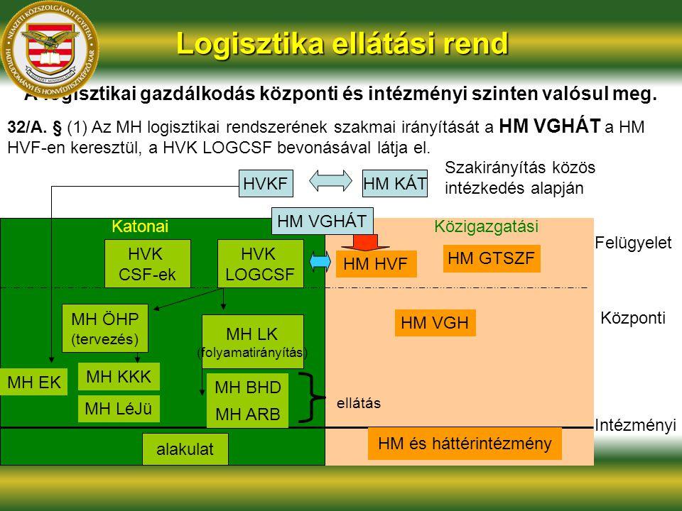 Logisztika ellátási rend