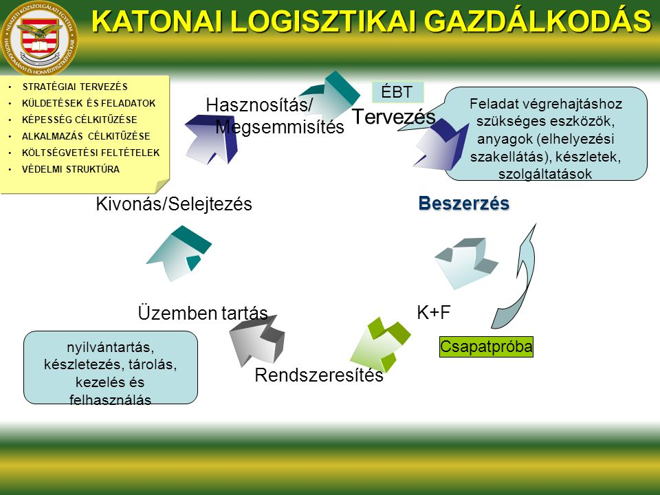 KATONAI LOGISZTIKAI GAZDÁLKODÁS