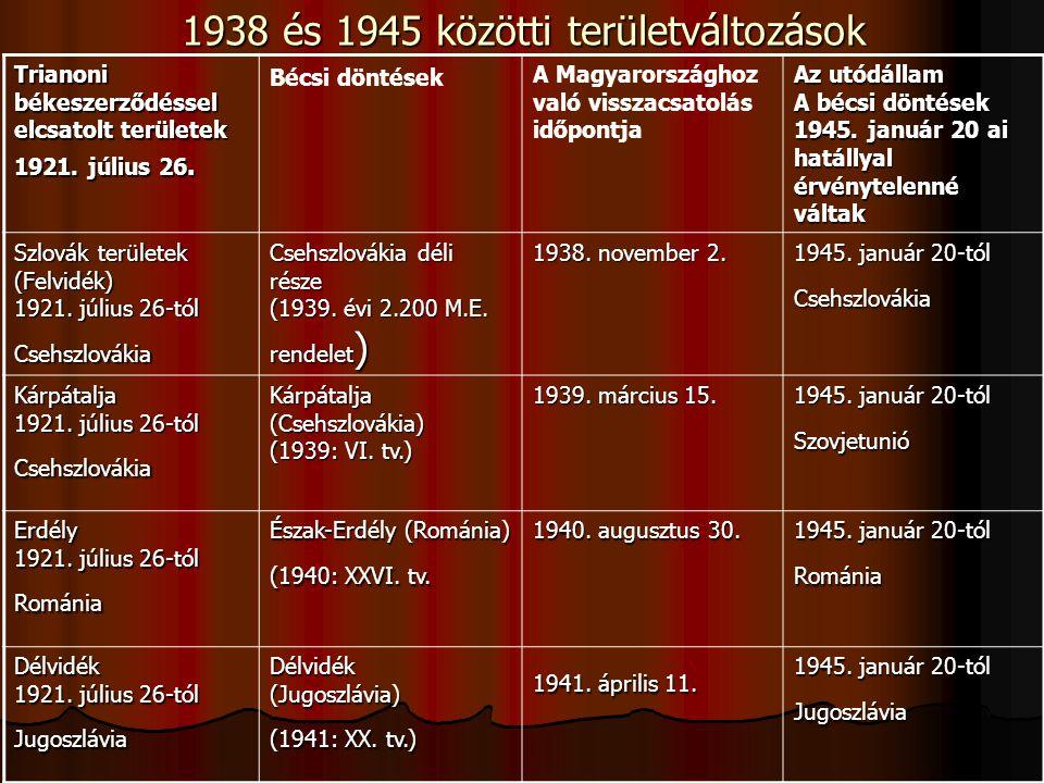 1938 és 1945 közötti területváltozások