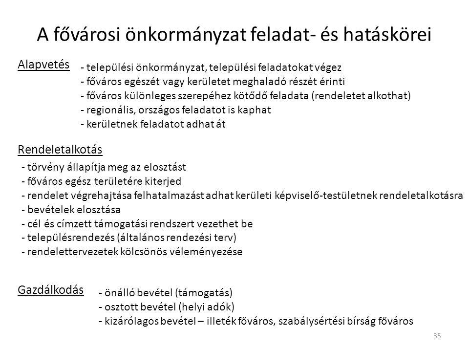 A fővárosi önkormányzat feladat- és hatáskörei