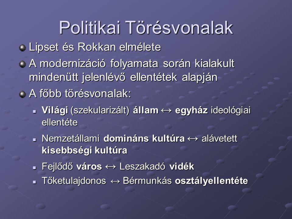 Politikai Törésvonalak