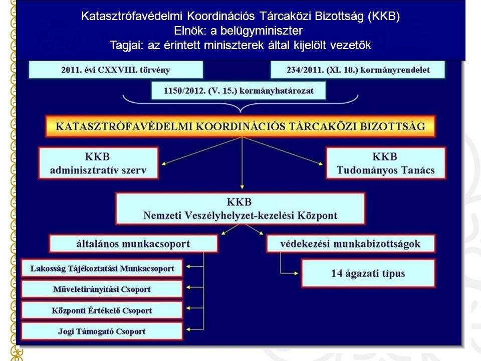 Katasztrófavédelmi Koordinációs Tárcaközi Bizottság (KKB)