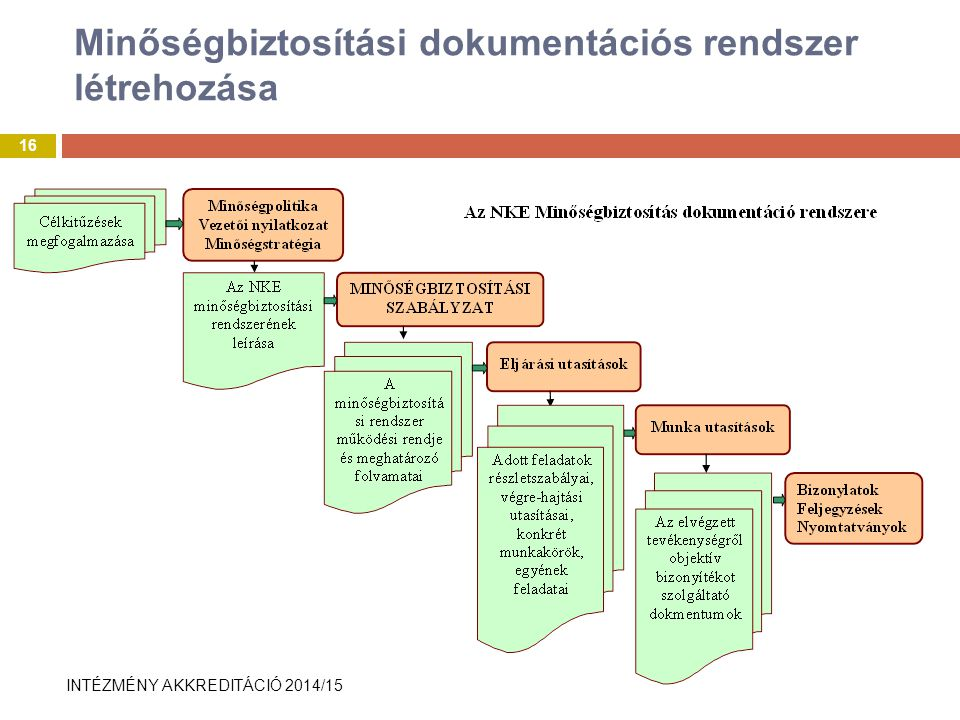 Minőségbiztosítási dokumentációs rendszer létrehozása