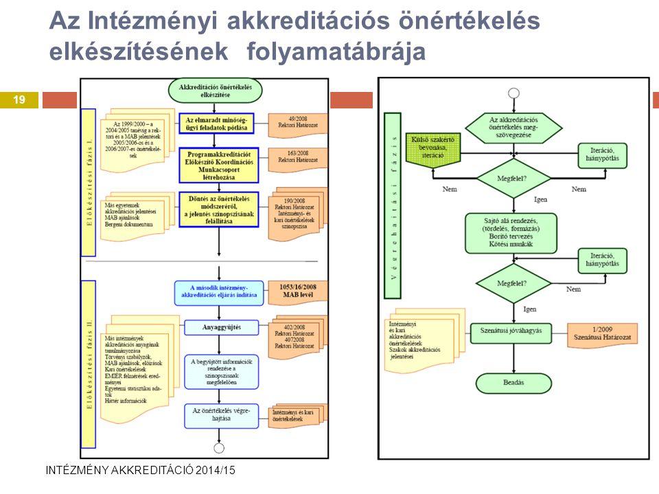 Az Intézményi akkreditációs önértékelés elkészítésének folyamatábrája