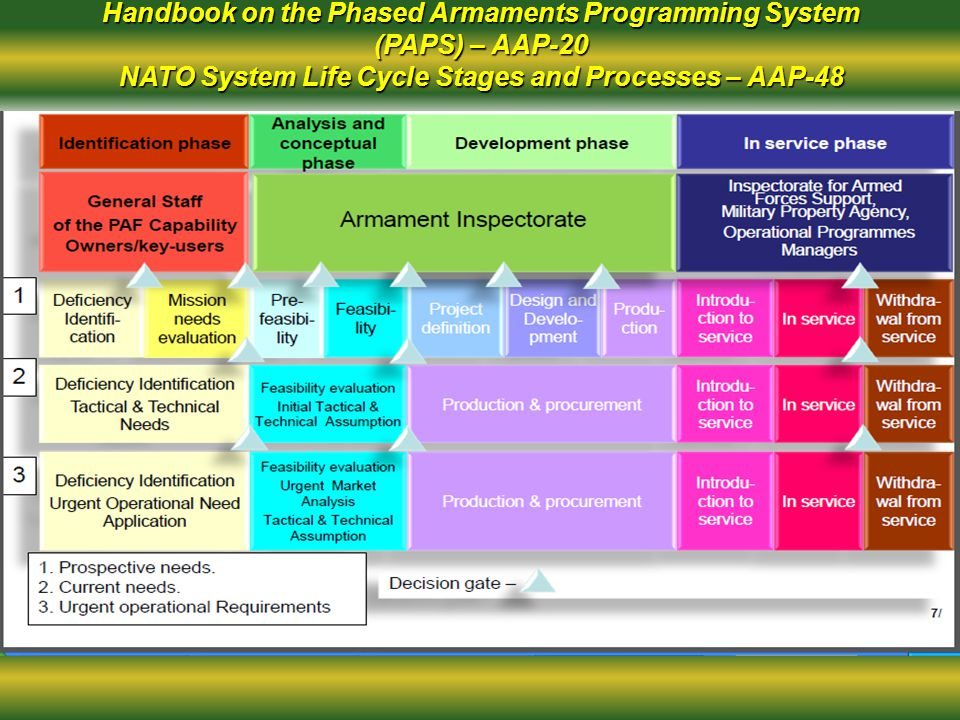 Handbook on the Phased Armaments Programming System (PAPS) – AAP-20 NATO System Life Cycle Stages and Processes – AAP-48