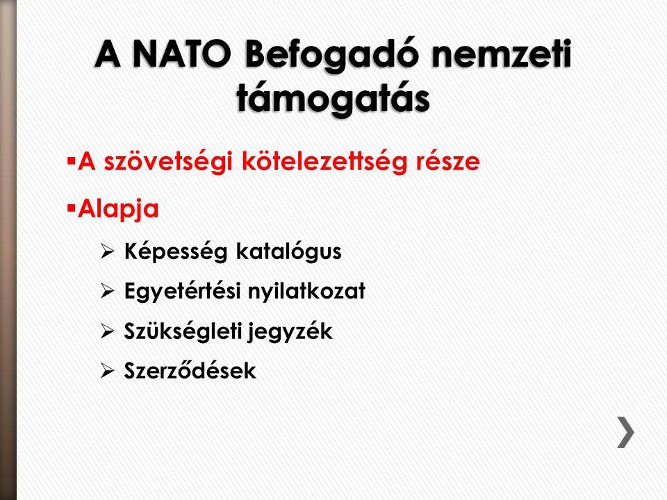 A NATO Befogadó nemzeti támogatás