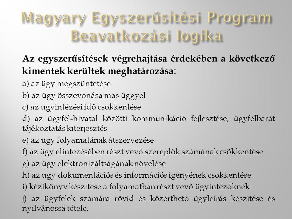 Magyary Egyszerűsítési Program Beavatkozási logika