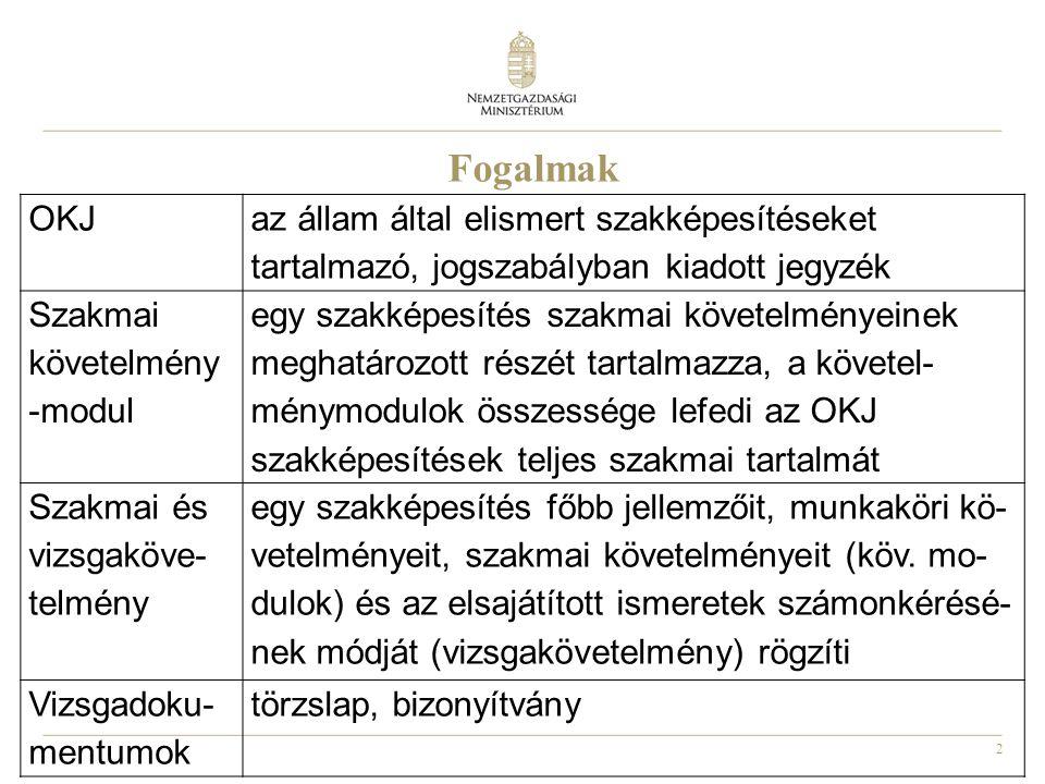 Fogalmak OKJ. az állam által elismert szakképesítéseket tartalmazó, jogszabályban kiadott jegyzék.