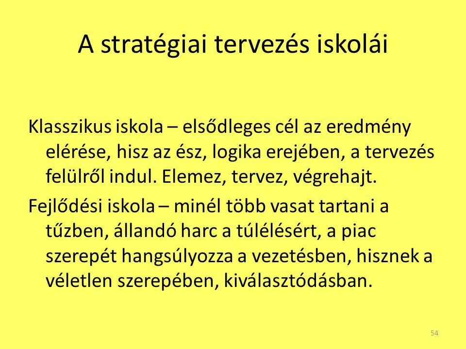 A stratégiai tervezés iskolái