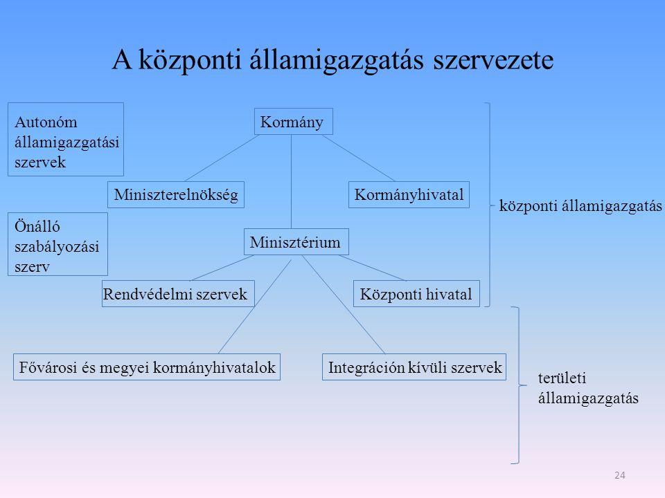 A központi államigazgatás szervezete