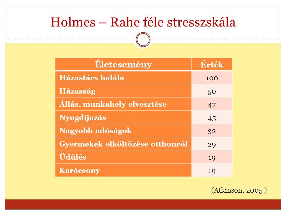 Holmes – Rahe féle stresszskála