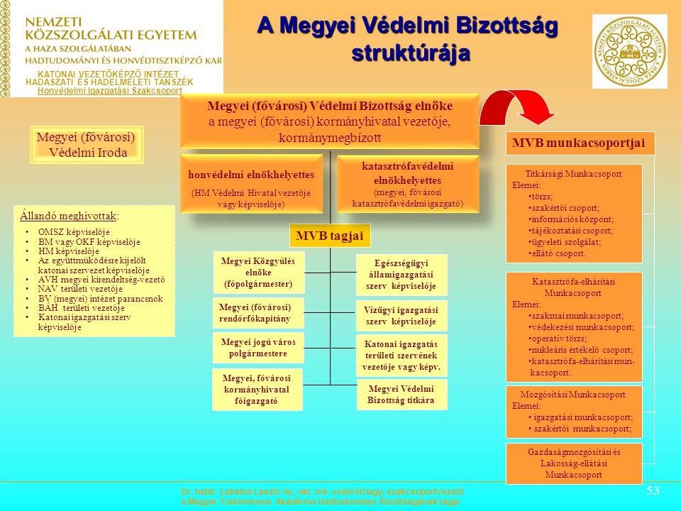 A Megyei Védelmi Bizottság struktúrája