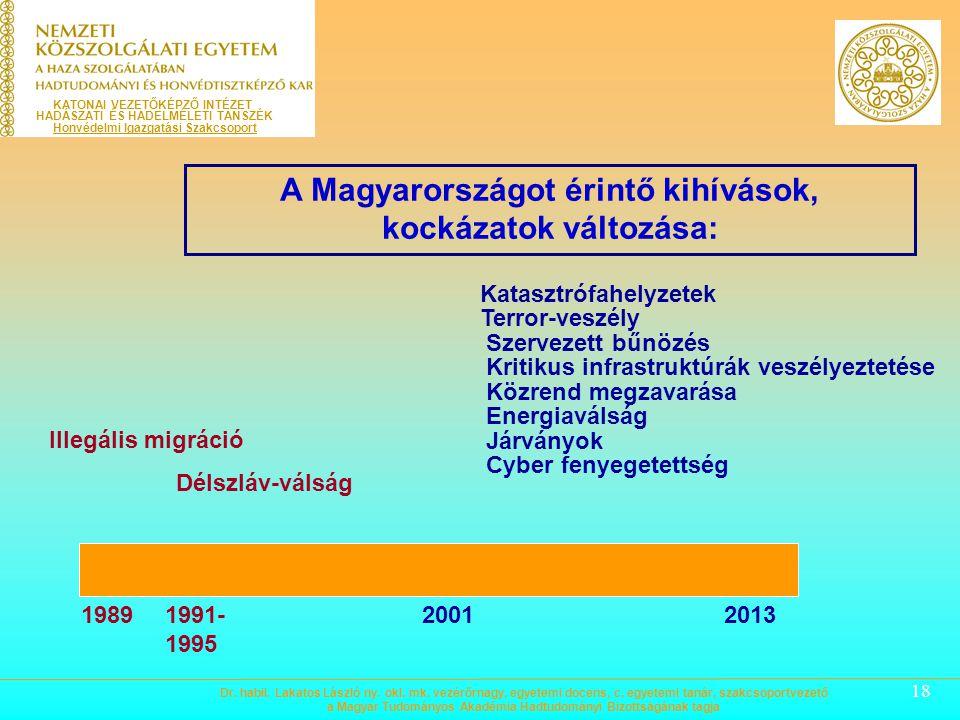 A Magyarországot érintő kihívások, kockázatok változása: