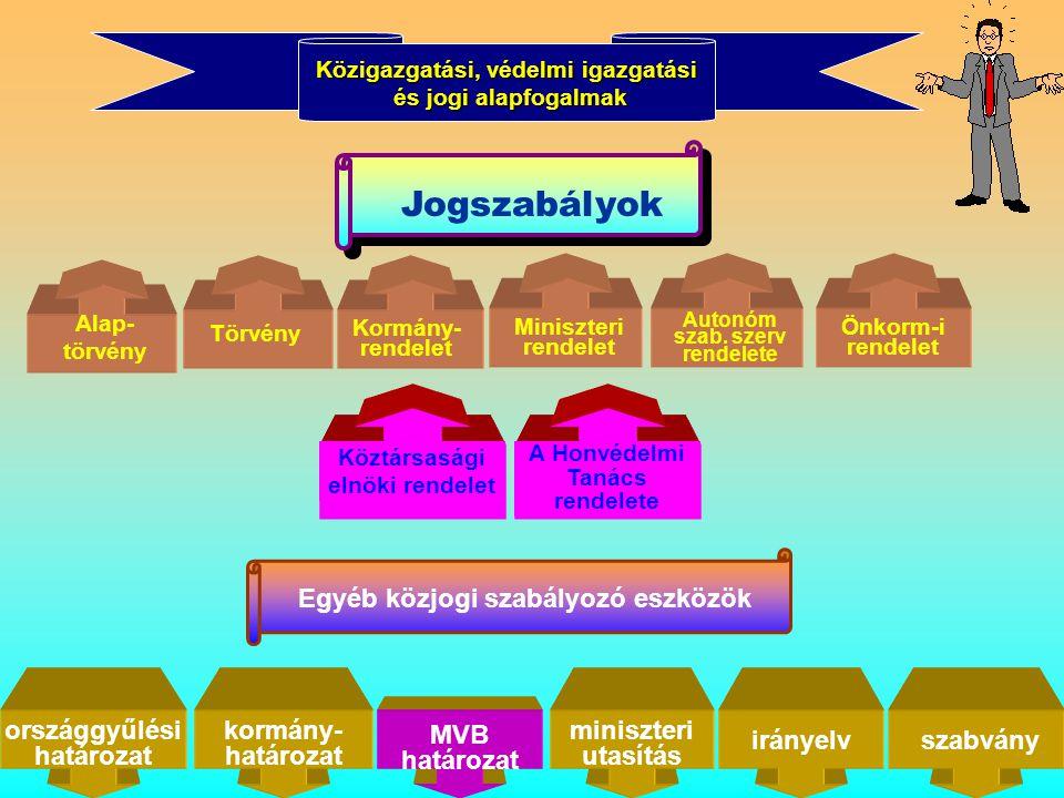Közigazgatási, védelmi igazgatási és jogi alapfogalmak