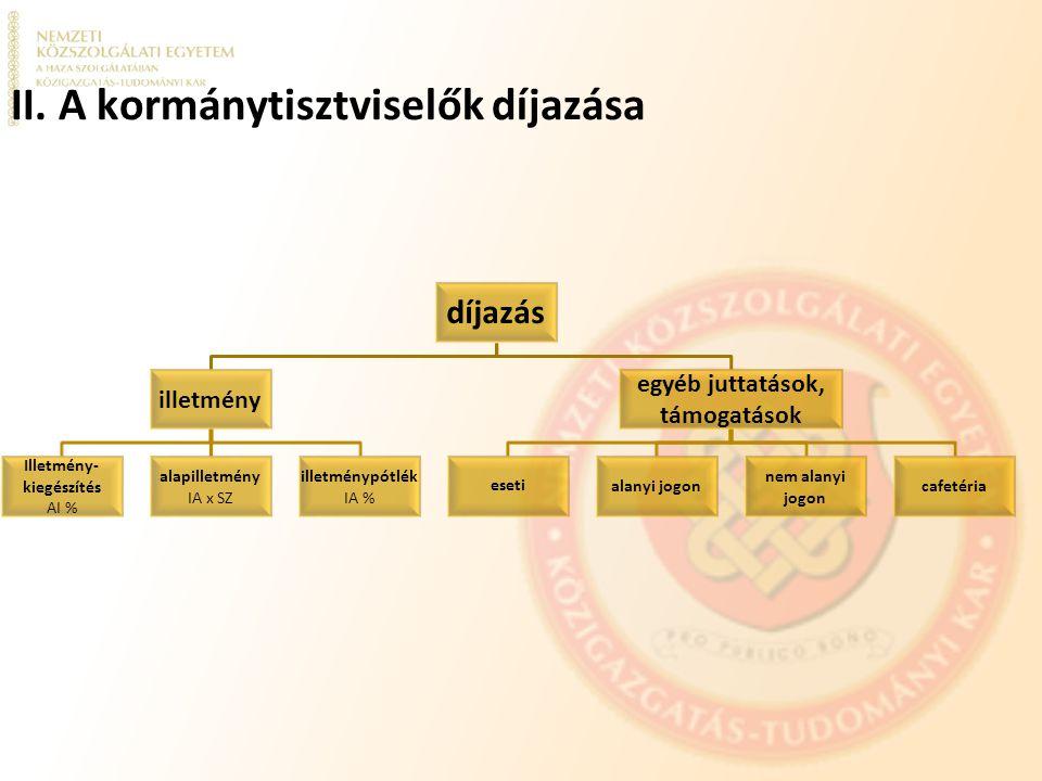 II. A kormánytisztviselők díjazása