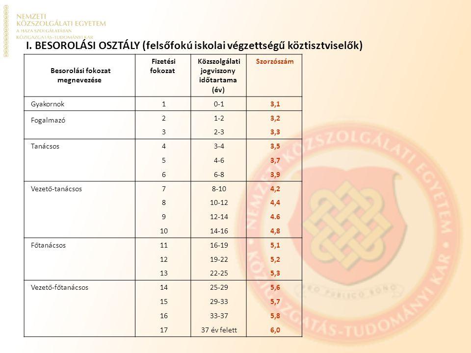 I. BESOROLÁSI OSZTÁLY (felsőfokú iskolai végzettségű köztisztviselők)
