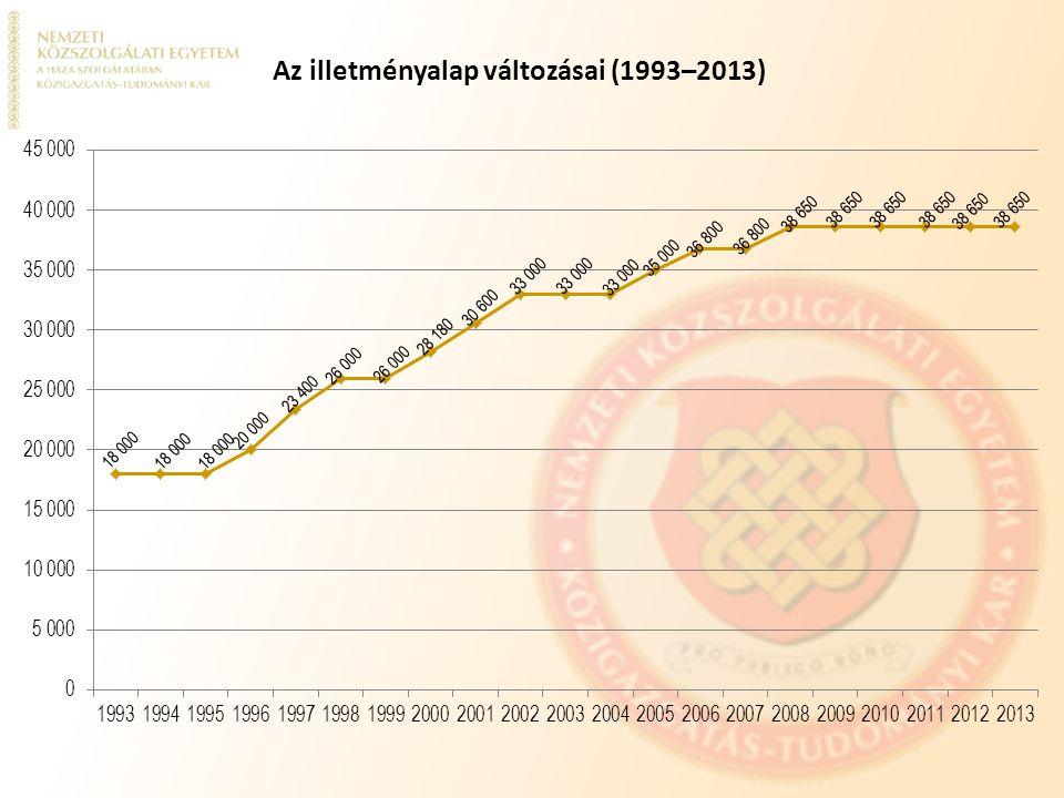 Az illetményalap változásai (1993–2013)
