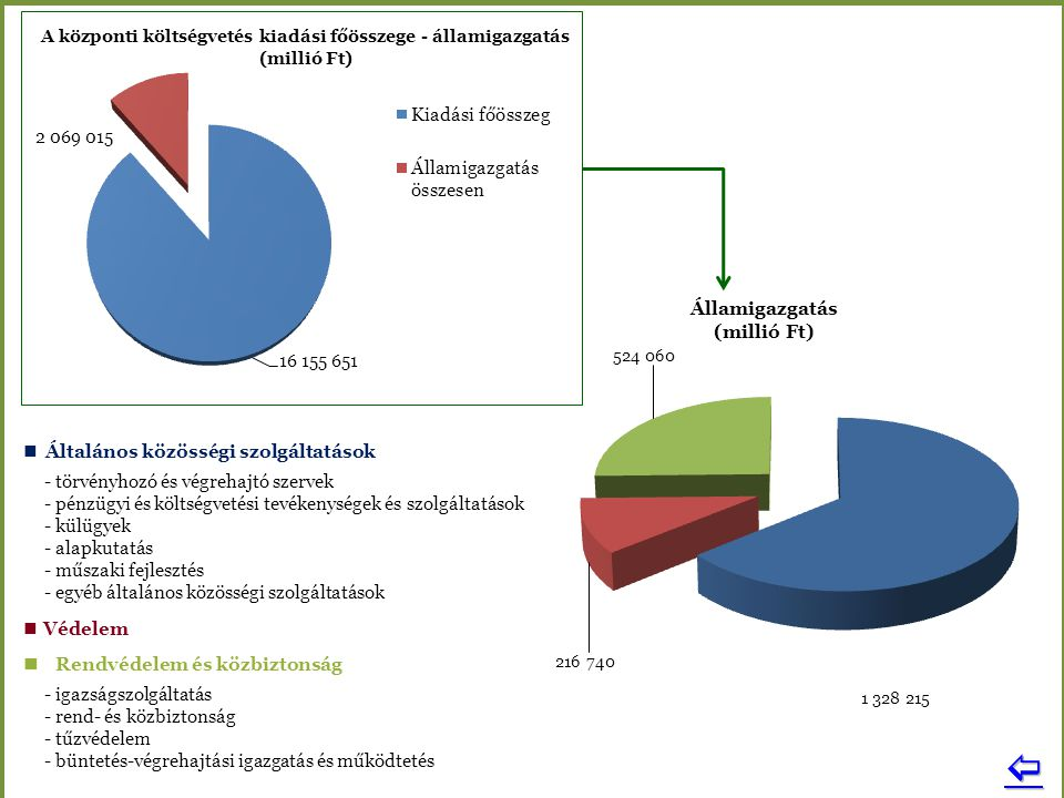  Államigazgatás (millió Ft)  Általános közösségi szolgáltatások