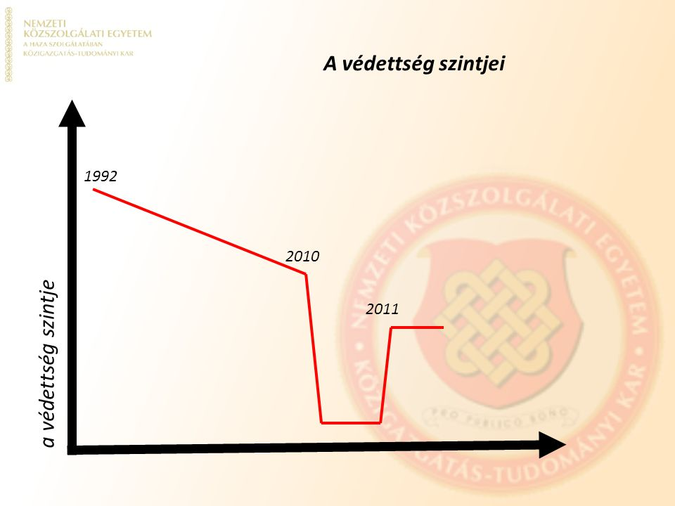 A védettség szintjei 1992 2010 2011 a védettség szintje