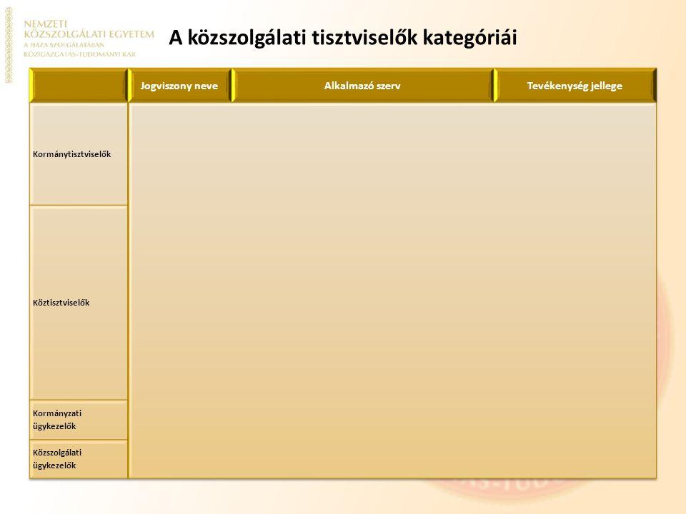A közszolgálati tisztviselők kategóriái