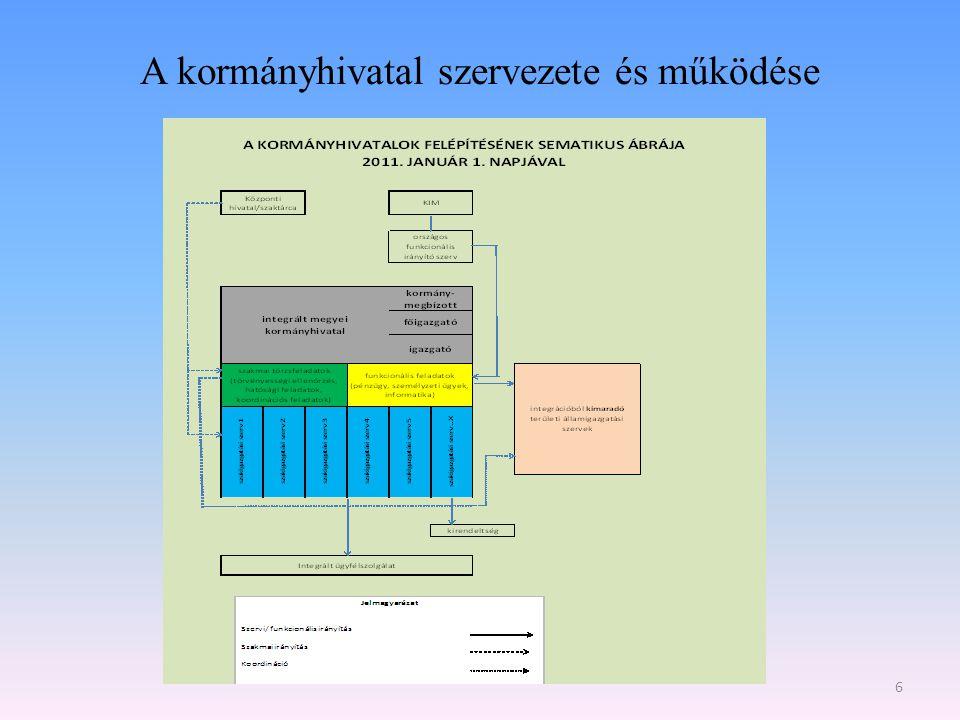 A kormányhivatal szervezete és működése