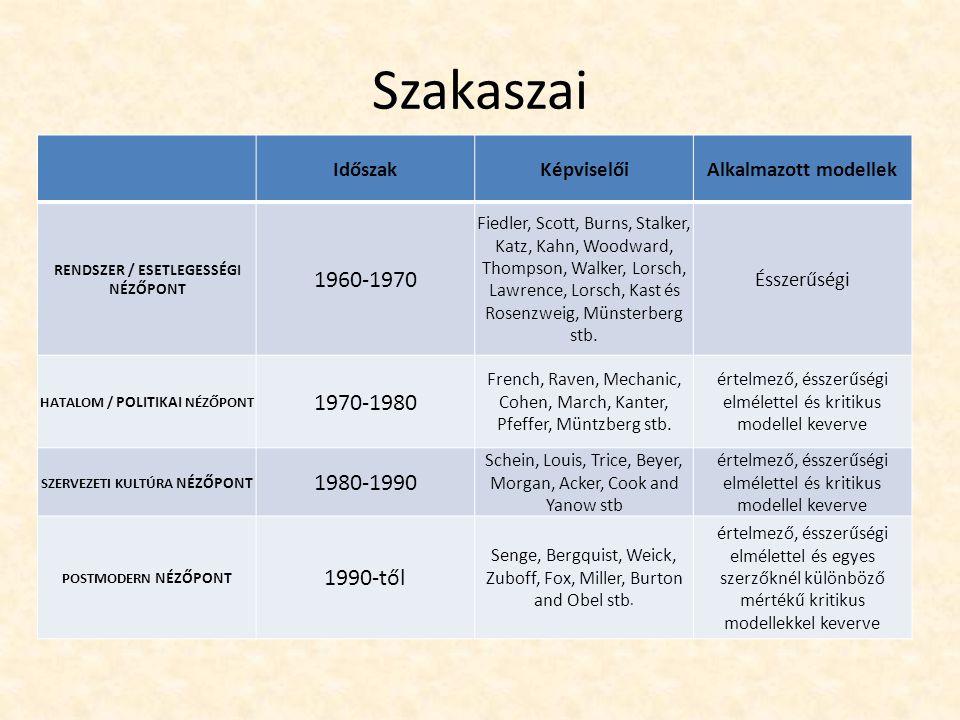 Szakaszai 1960-1970 1970-1980 1980-1990 1990-től Időszak Képviselői