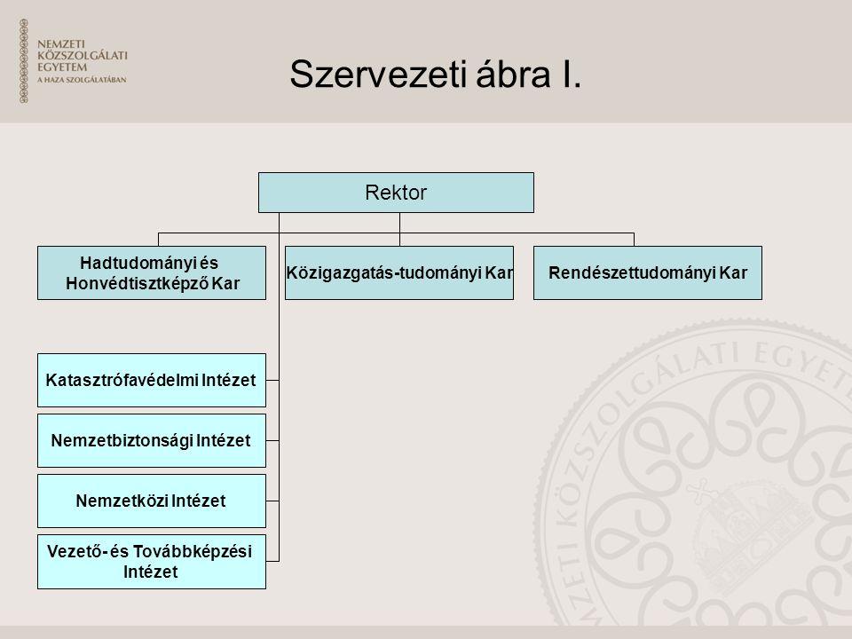 Szervezeti ábra I. Rektor Hadtudományi és Honvédtisztképző Kar