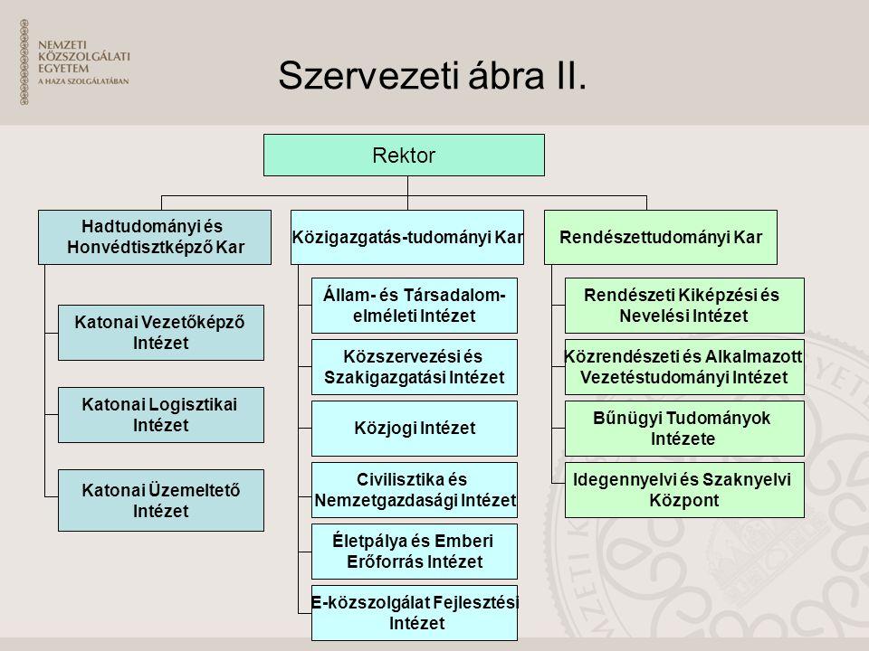 Szervezeti ábra II. Rektor Hadtudományi és Honvédtisztképző Kar