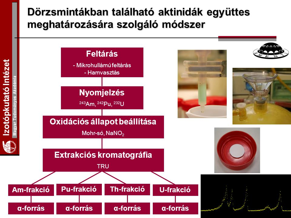 Oxidációs állapot beállítása Extrakciós kromatográfia