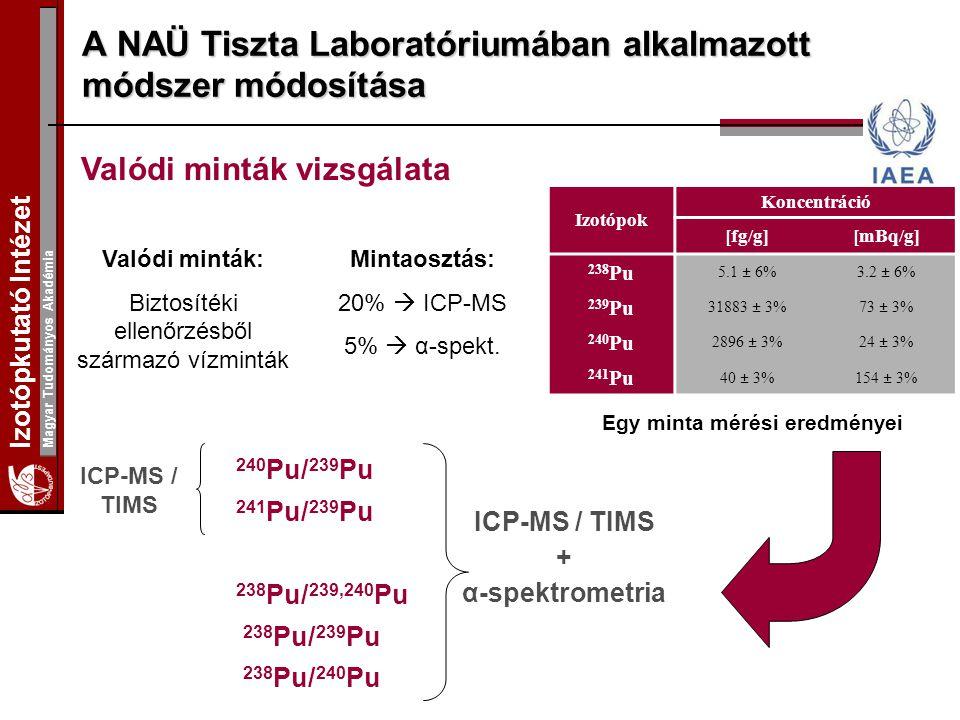 A NAÜ Tiszta Laboratóriumában alkalmazott módszer módosítása