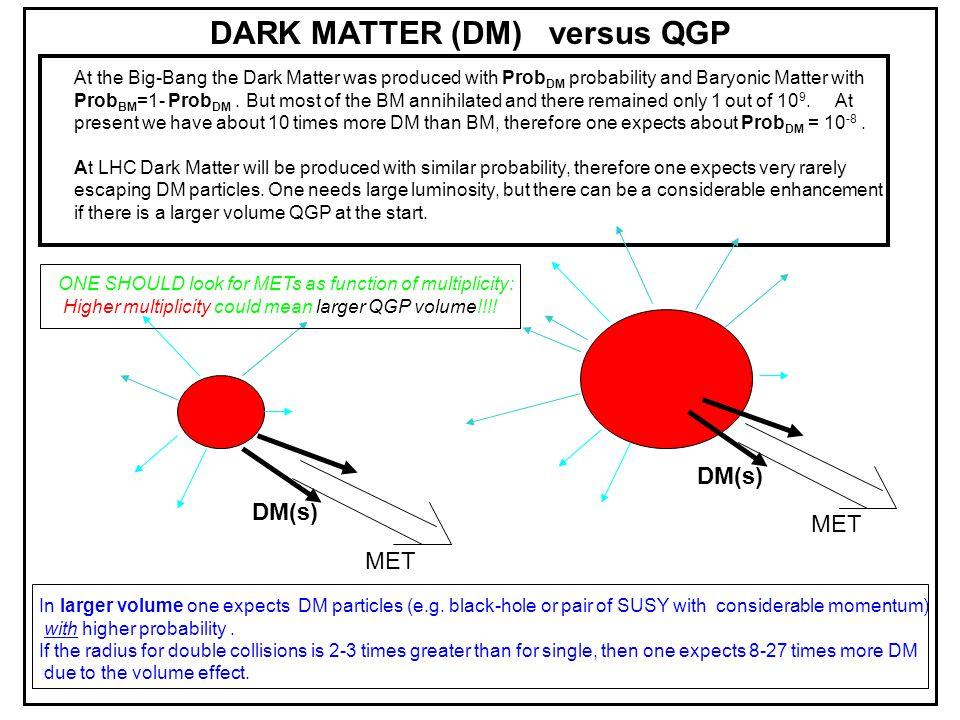 DARK MATTER (DM) versus QGP