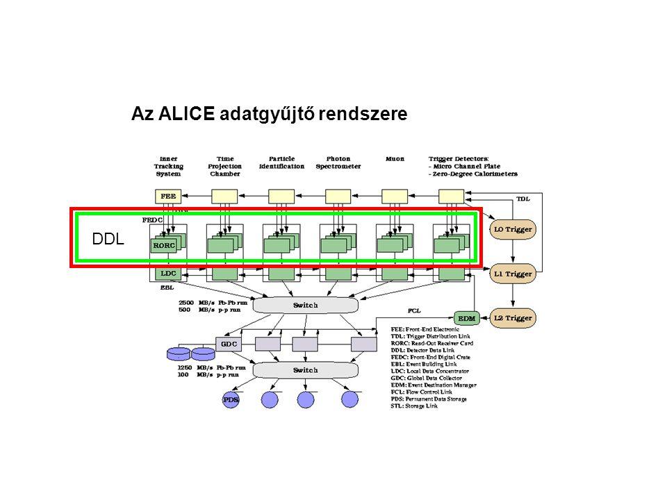Az ALICE adatgyűjtő rendszere