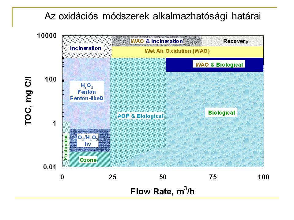 Az oxidációs módszerek alkalmazhatósági határai