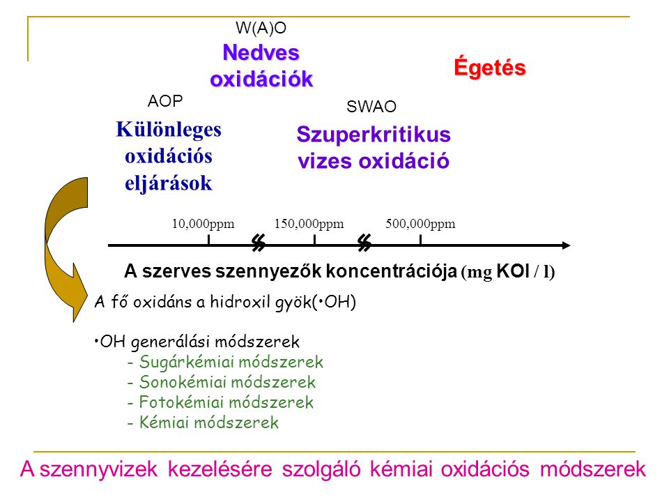 Különleges oxidációs eljárások Szuperkritikus vizes oxidáció
