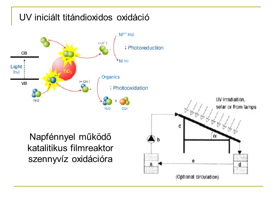 Napfénnyel működő katalitikus filmreaktor szennyvíz oxidációra