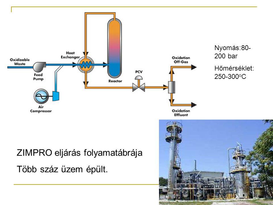 ZIMPRO eljárás folyamatábrája Több száz üzem épült.