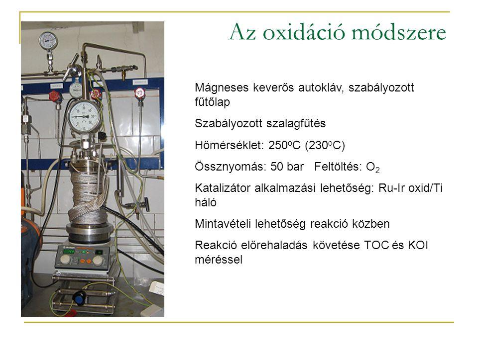 Az oxidáció módszere Mágneses keverős autokláv, szabályozott fűtőlap