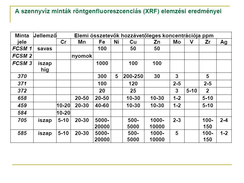 A szennyvíz minták röntgenfluoreszcenciás (XRF) elemzési eredményei