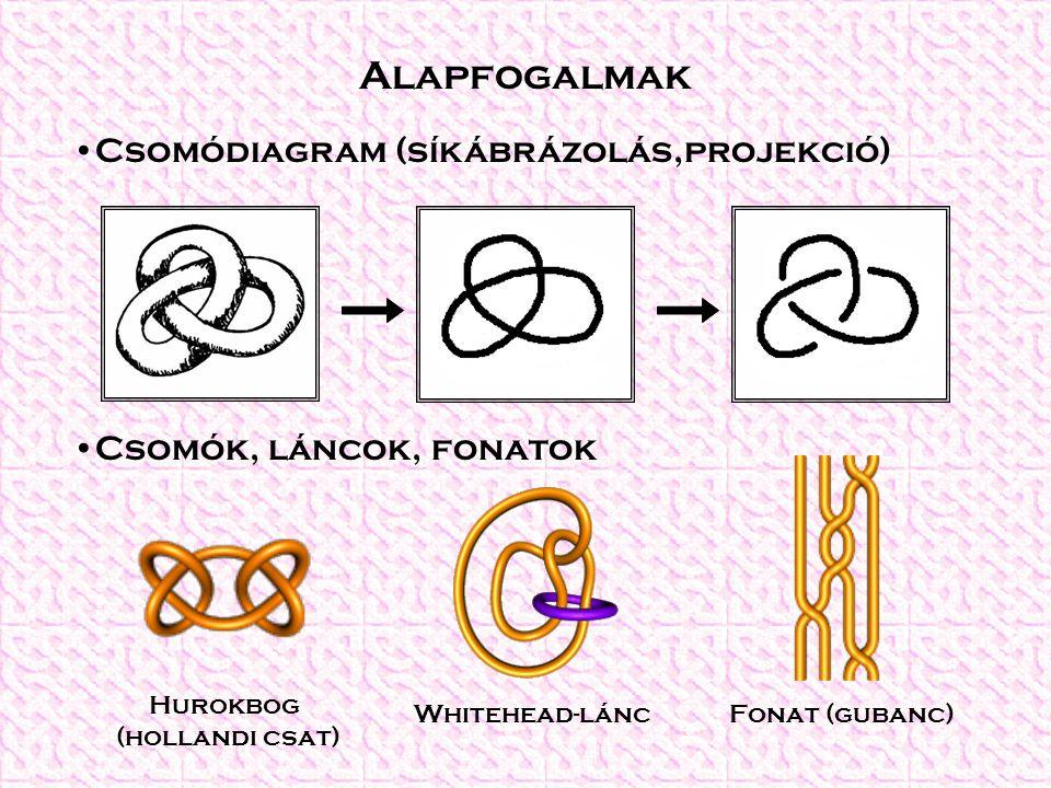 Alapfogalmak Csomódiagram (síkábrázolás,projekció)