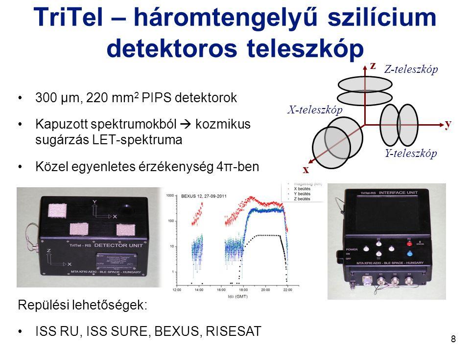 TriTel – háromtengelyű szilícium detektoros teleszkóp
