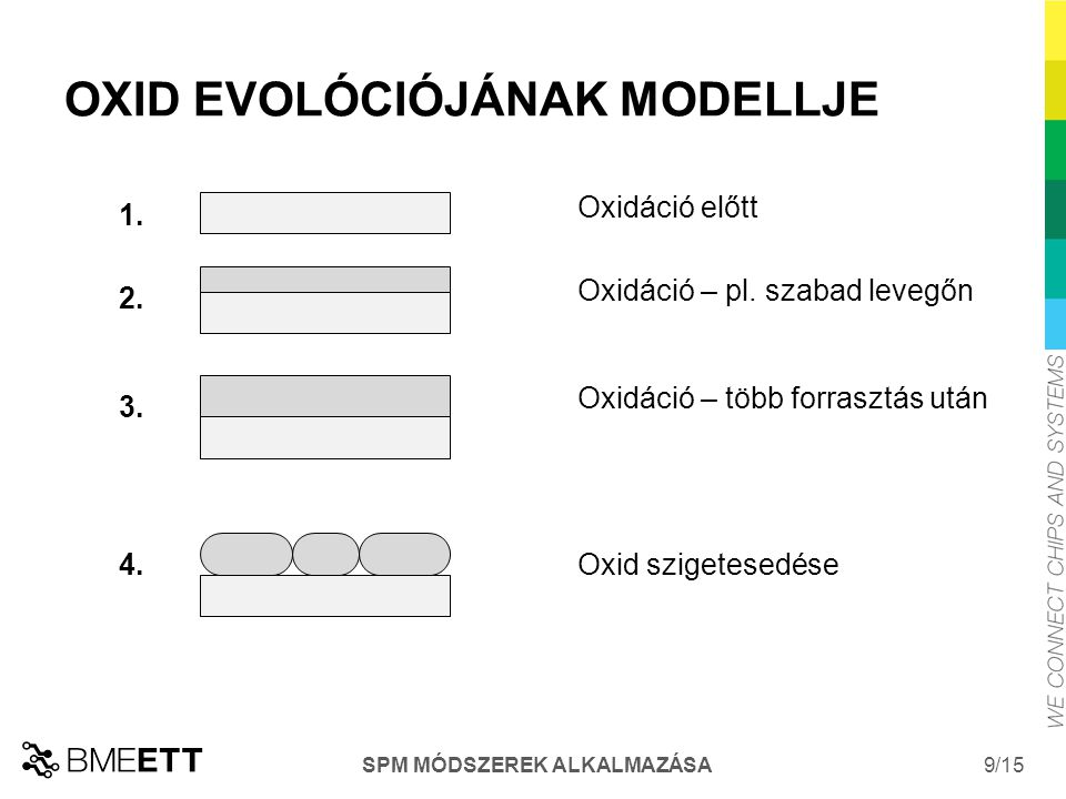 OXID EVOLÓCIÓJÁNAK MODELLJE