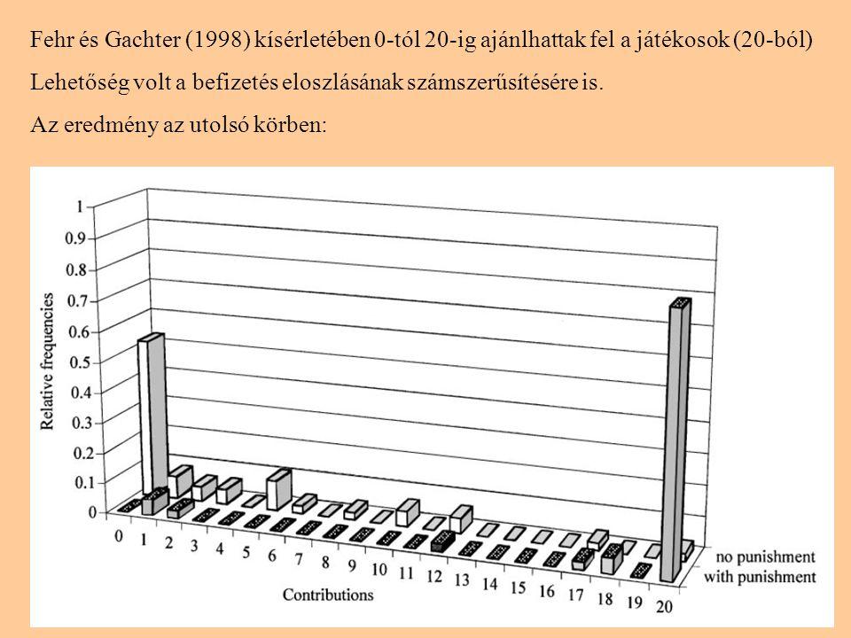Fehr és Gachter (1998) kísérletében 0-tól 20-ig ajánlhattak fel a játékosok (20-ból)