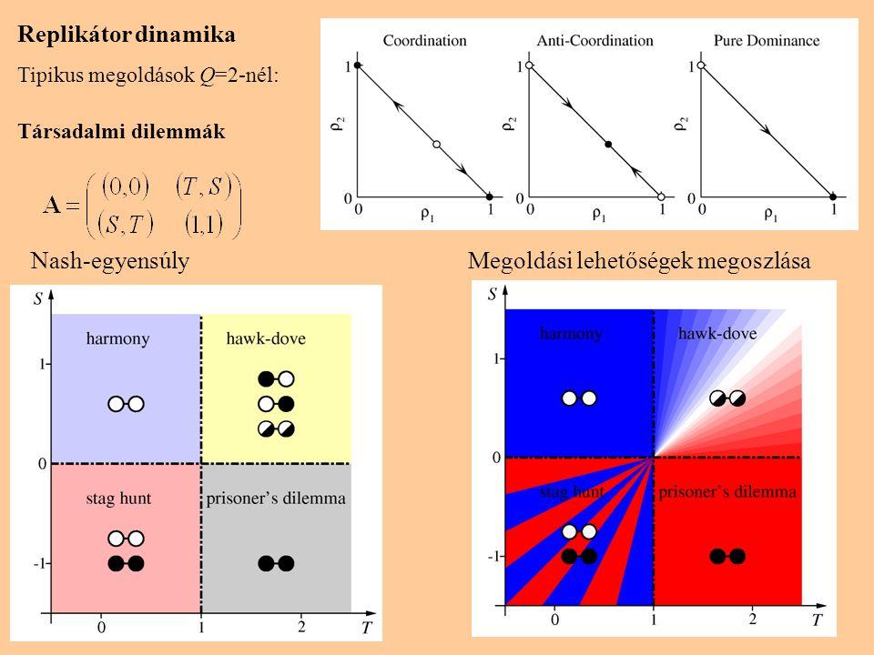 Nash-egyensúly Megoldási lehetőségek megoszlása