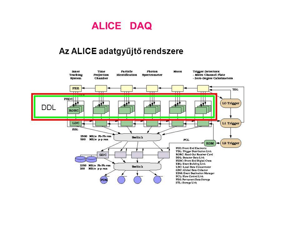 ALICE DAQ Az ALICE adatgyűjtő rendszere DDL