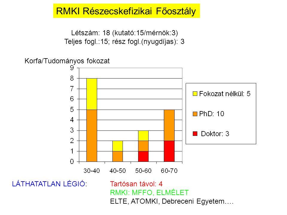 RMKI Részecskefizikai Főosztály