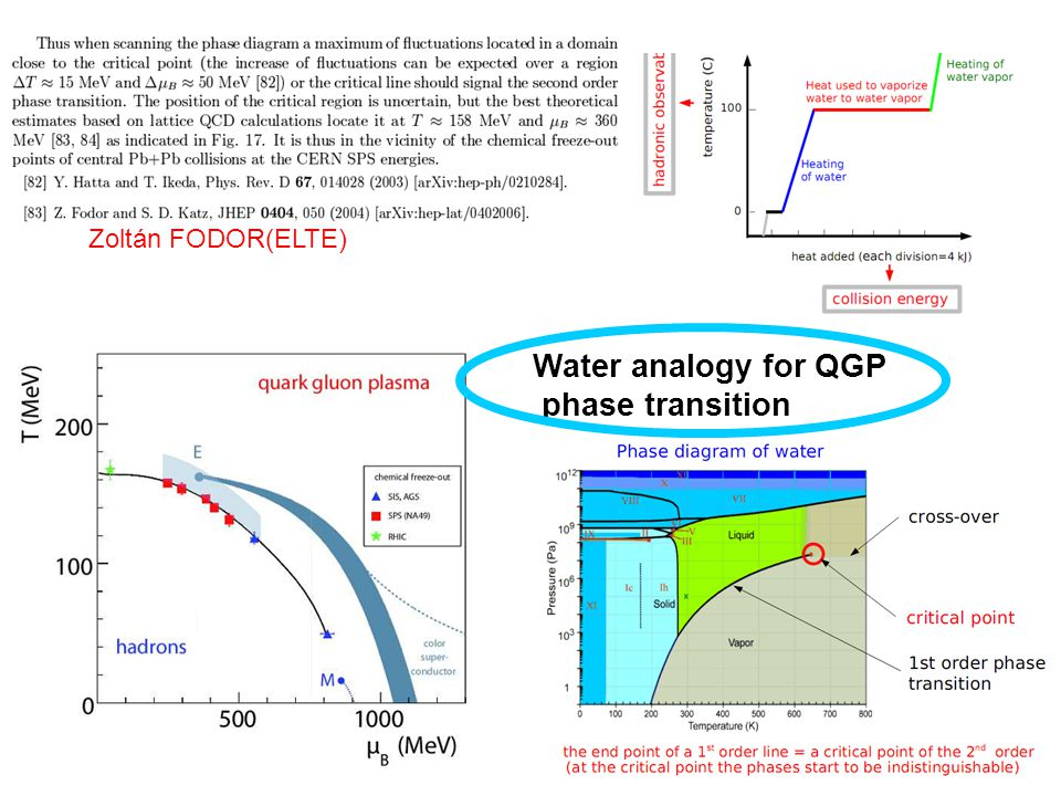 Zoltán FODOR(ELTE) Water analogy for QGP phase transition