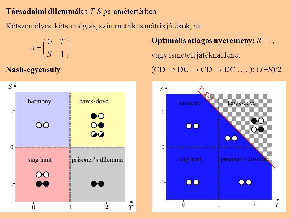 Társadalmi dilemmák a T-S paramétertérben