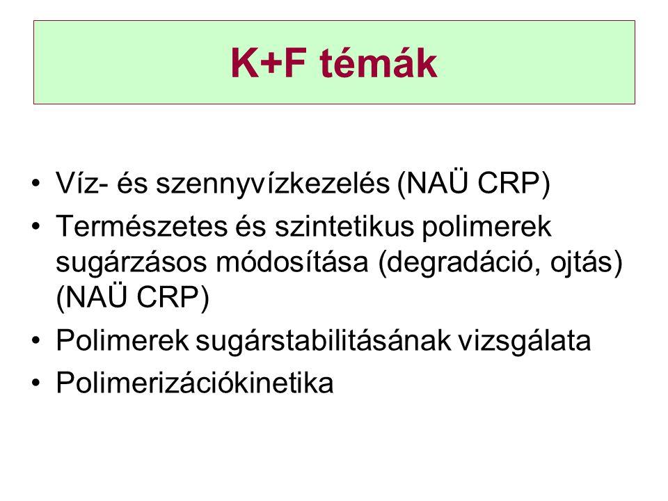 K+F témák Víz- és szennyvízkezelés (NAÜ CRP)