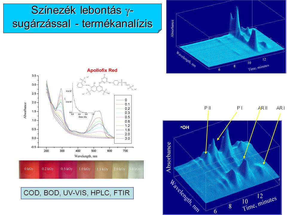 Színezék lebontás g-sugárzással - termékanalízis